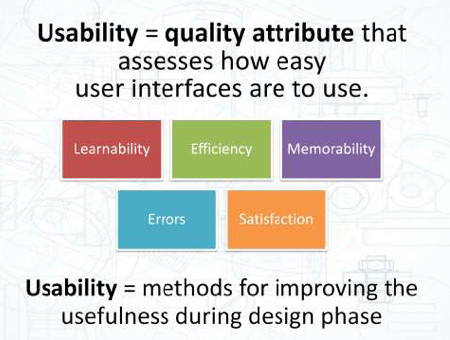 5 Parts of Usability Diagram