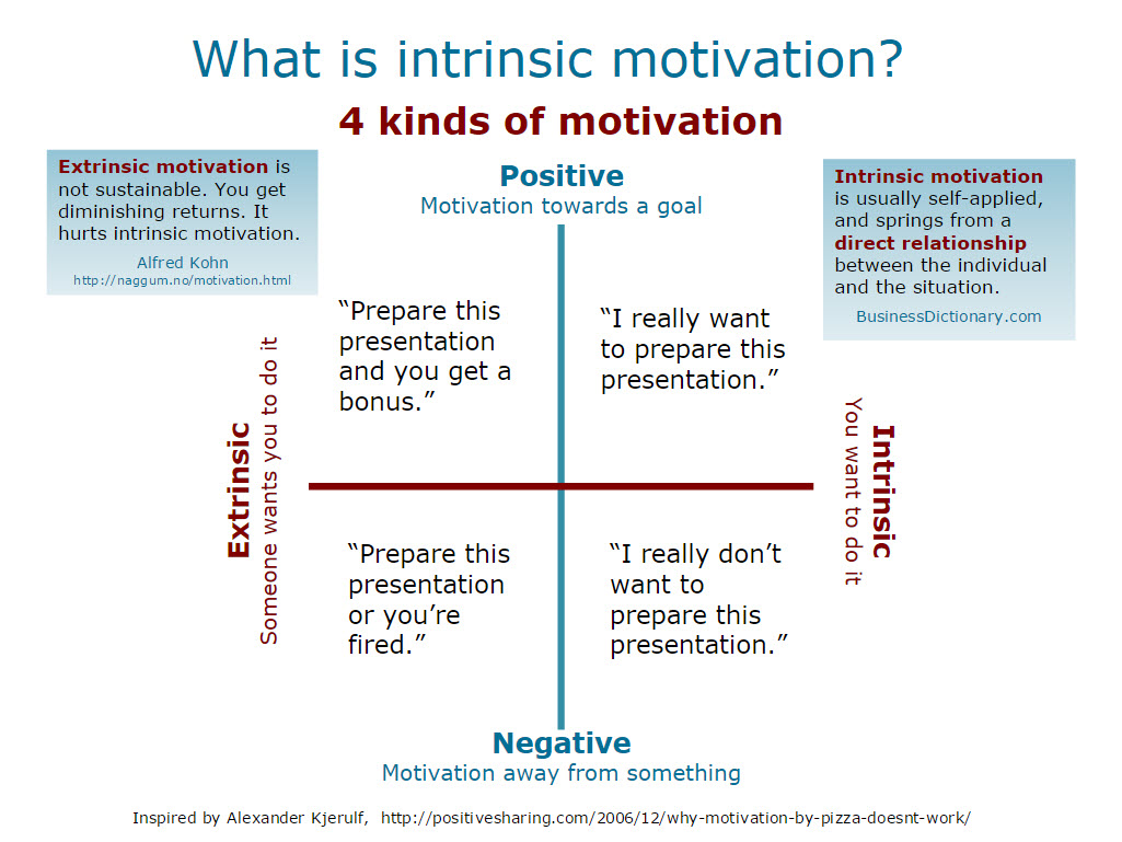 motivation intrinsic vs extrinsic essay Buy custom motivation: intrinsic vs extrinsic essay the actions of any human being are the consequences of certain impulses that might be born as an internal incitation or initiated as an impetus from the outside.