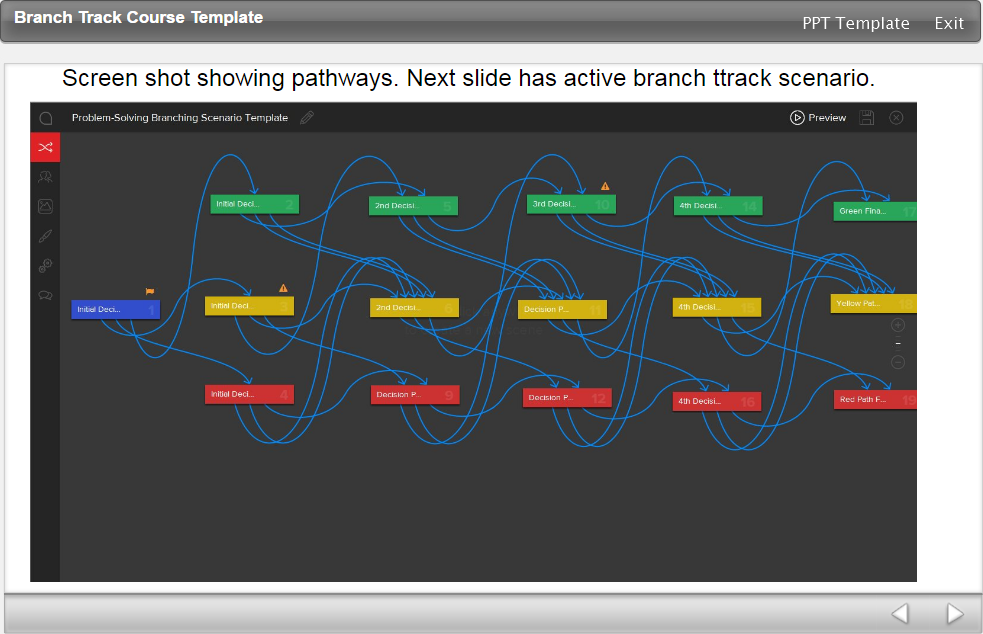 Pathways of the branching scenario